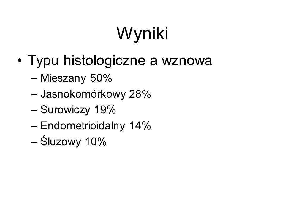 Wyniki Typu histologiczne a wznowa Mieszany 50% Jasnokomórkowy 28%