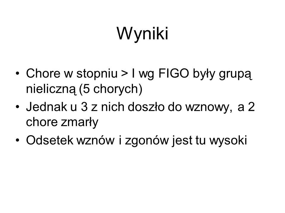 Wyniki Chore w stopniu > I wg FIGO były grupą nieliczną (5 chorych)