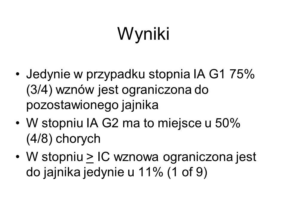 Wyniki Jedynie w przypadku stopnia IA G1 75% (3/4) wznów jest ograniczona do pozostawionego jajnika.