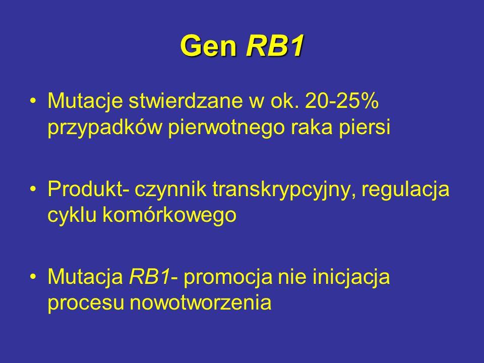 Gen RB1 Mutacje stwierdzane w ok. 20-25% przypadków pierwotnego raka piersi. Produkt- czynnik transkrypcyjny, regulacja cyklu komórkowego.