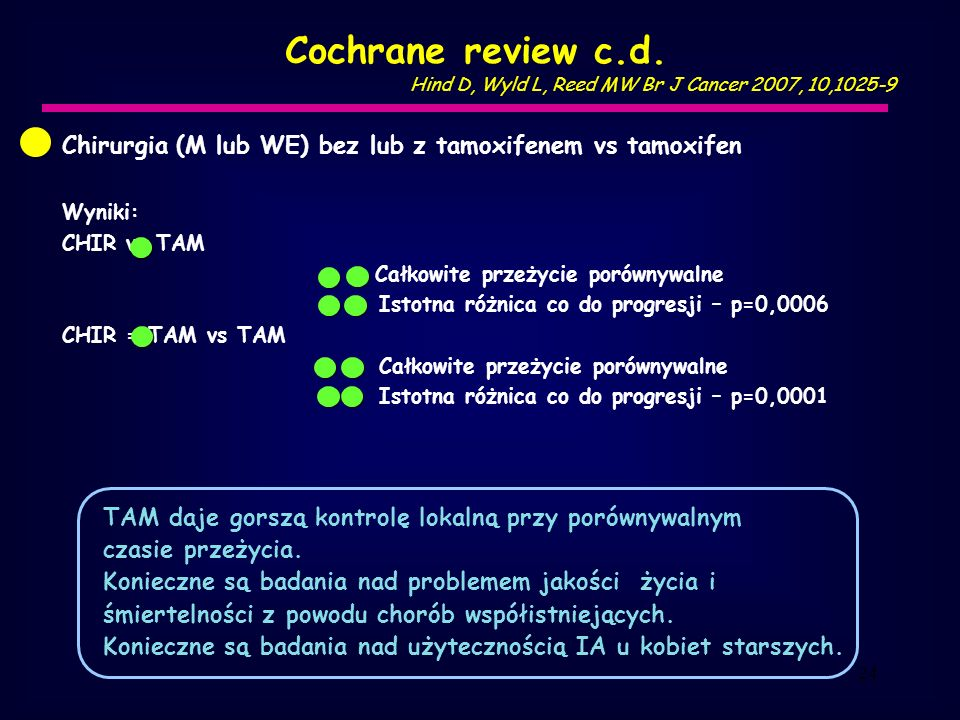 Cochrane review c.d. Hind D, Wyld L, Reed MW Br J Cancer 2007, 10,1025-9. Chirurgia (M lub WE) bez lub z tamoxifenem vs tamoxifen.