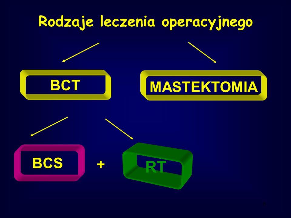 Rodzaje leczenia operacyjnego