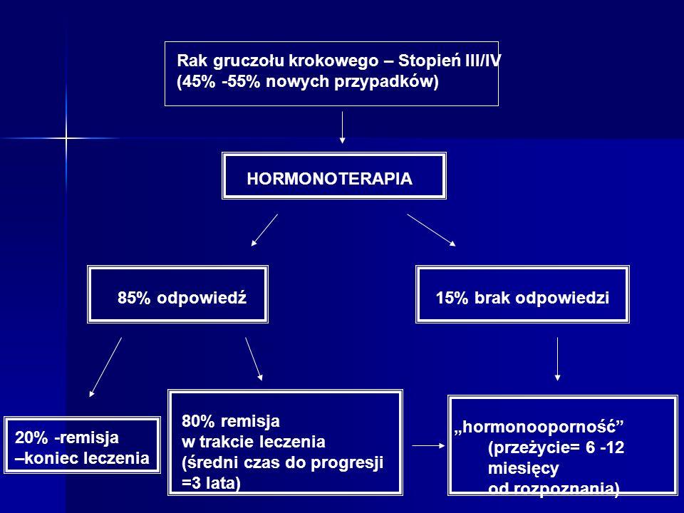 Rak gruczołu krokowego – Stopień III/IV