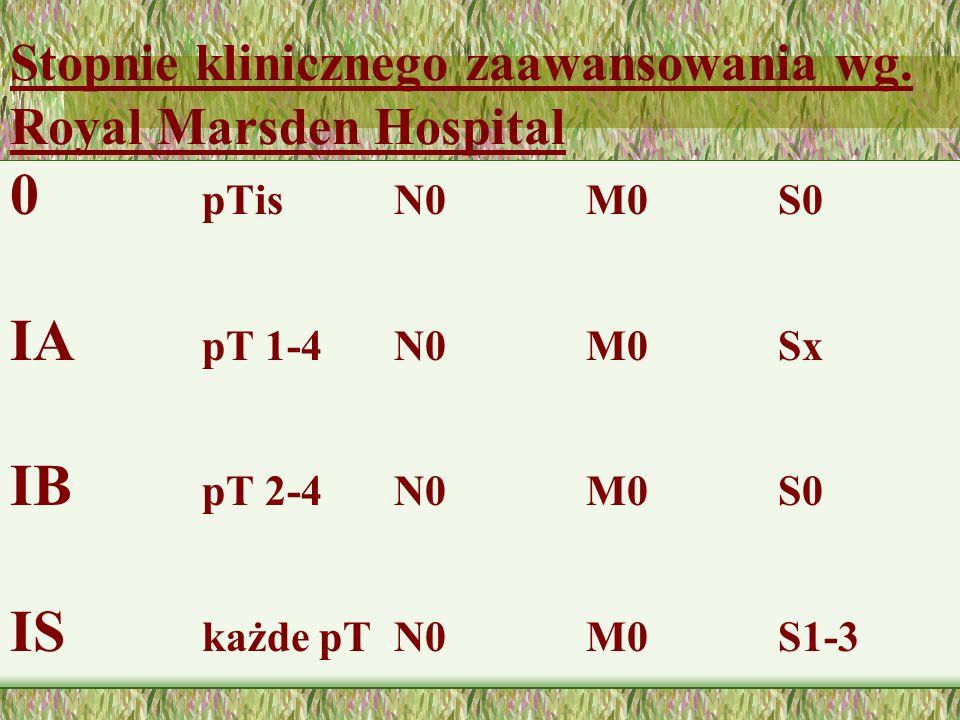 Stopnie klinicznego zaawansowania wg. Royal Marsden Hospital
