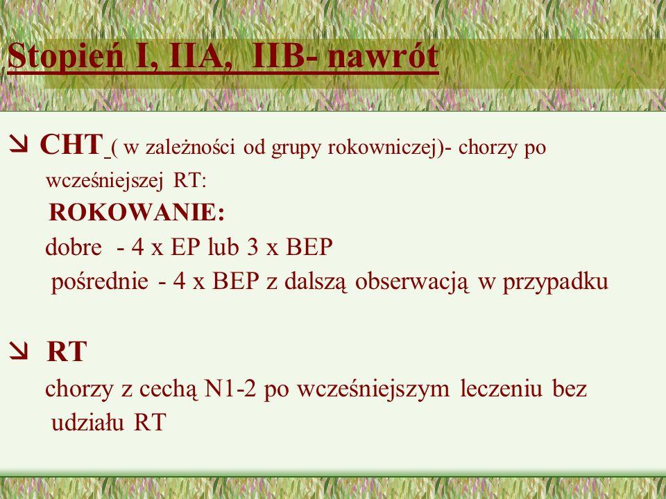 Stopień I, IIA, IIB- nawrót
