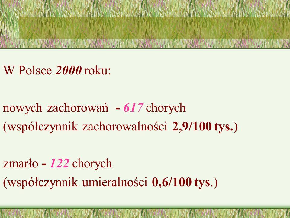 W Polsce 2000 roku: nowych zachorowań - 617 chorych. (współczynnik zachorowalności 2,9/100 tys.) zmarło - 122 chorych.