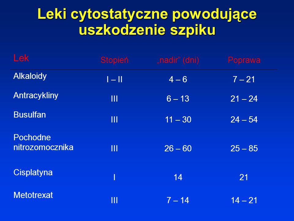 Leki cytostatyczne powodujące uszkodzenie szpiku