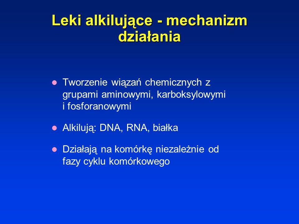 Leki alkilujące - mechanizm działania