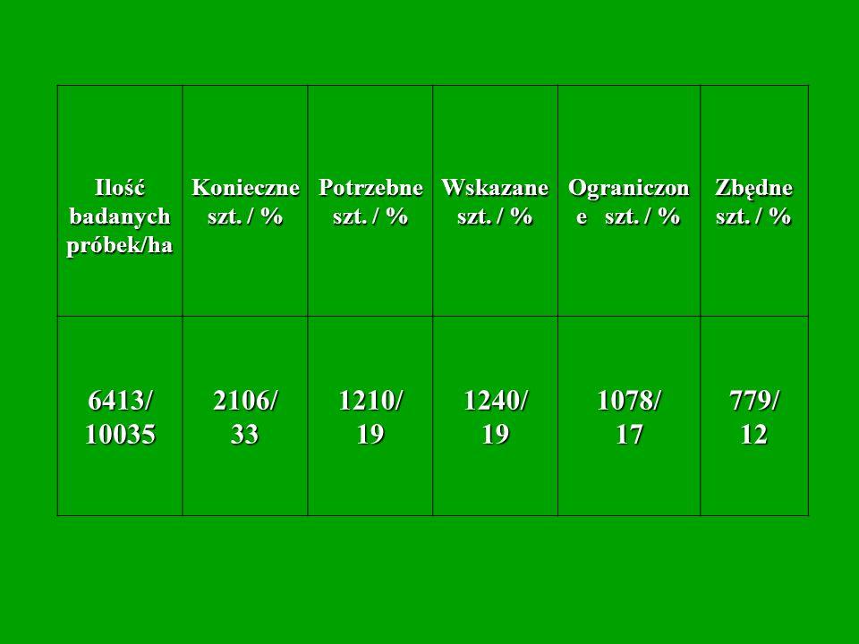 Ilość badanych próbek/ha
