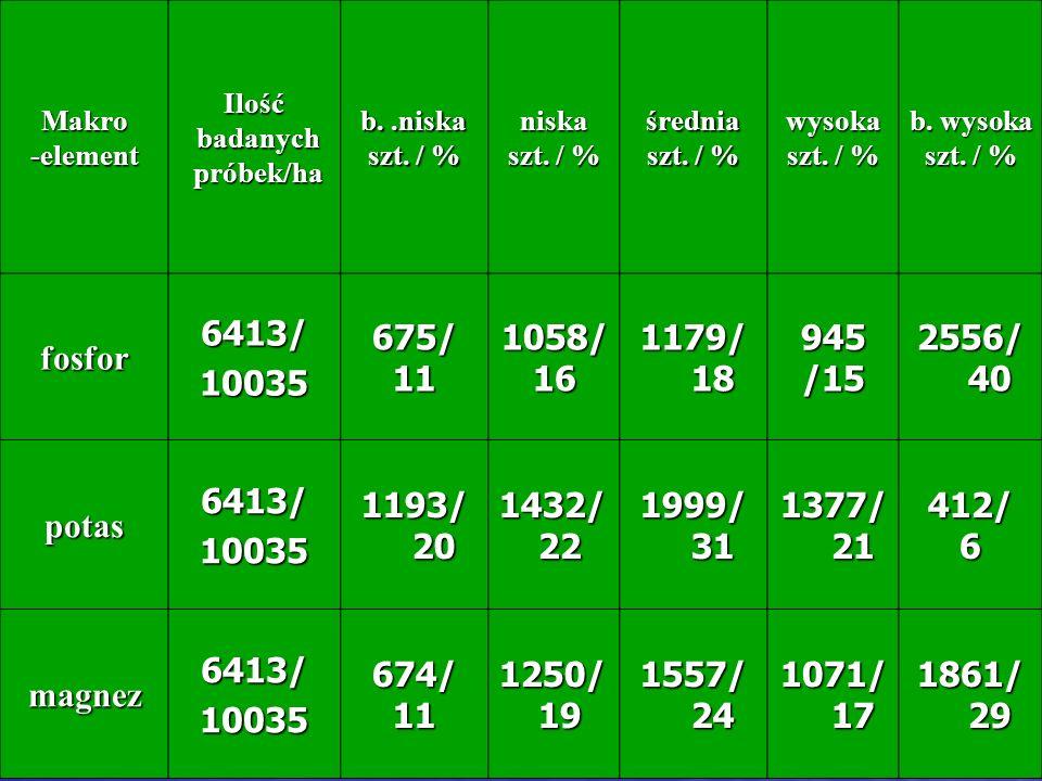 Makro-element. Ilość. badanych. próbek/ha. b. .niska. szt. / % niska. średnia. wysoka. b. wysoka. fosfor.