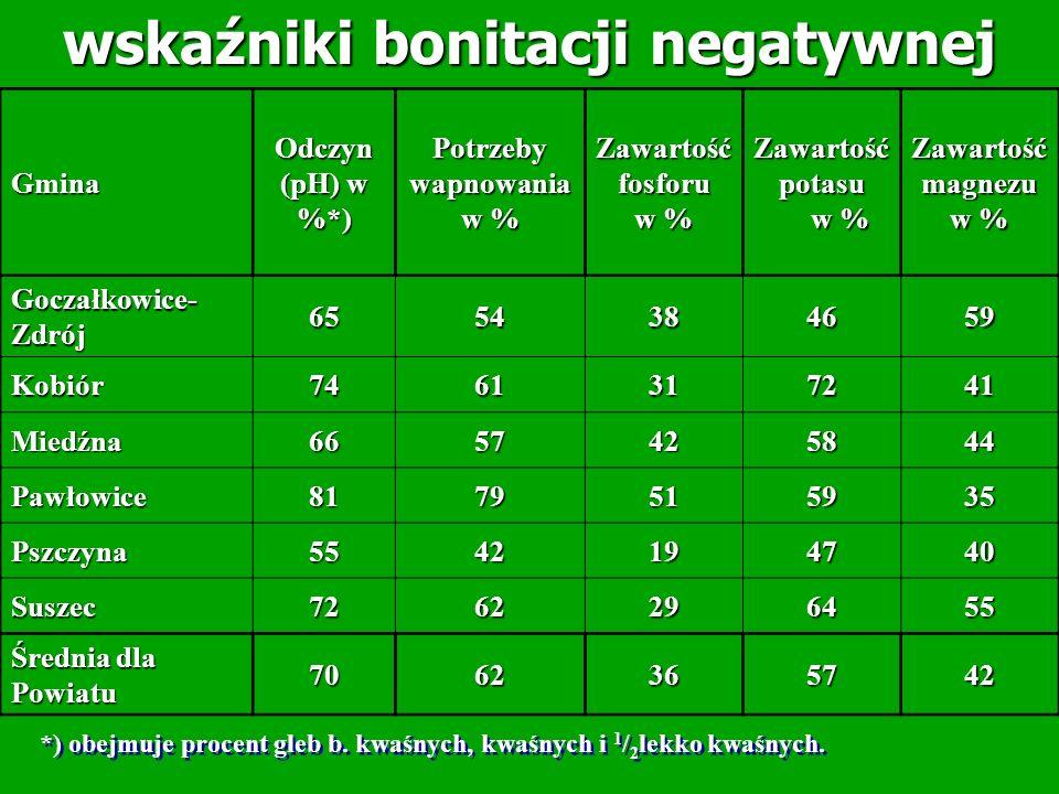 wskaźniki bonitacji negatywnej Potrzeby wapnowania w %