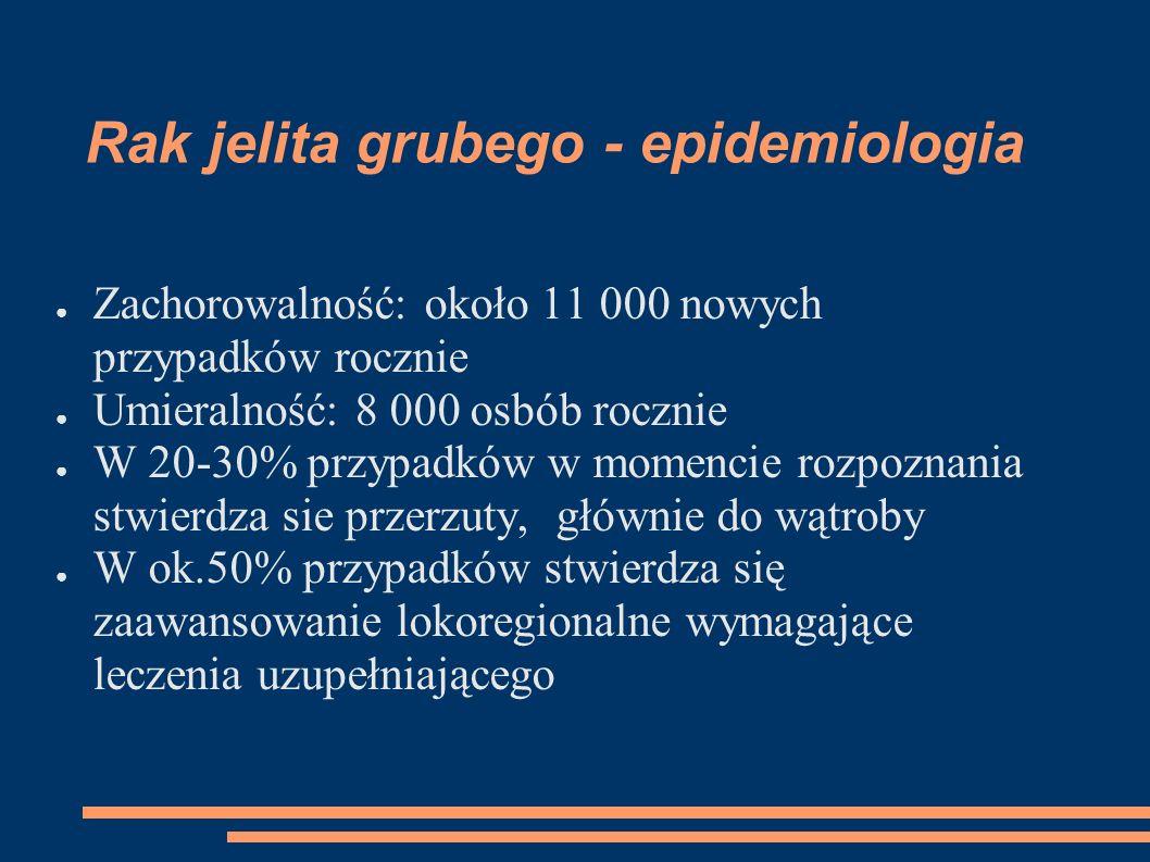Rak jelita grubego - epidemiologia
