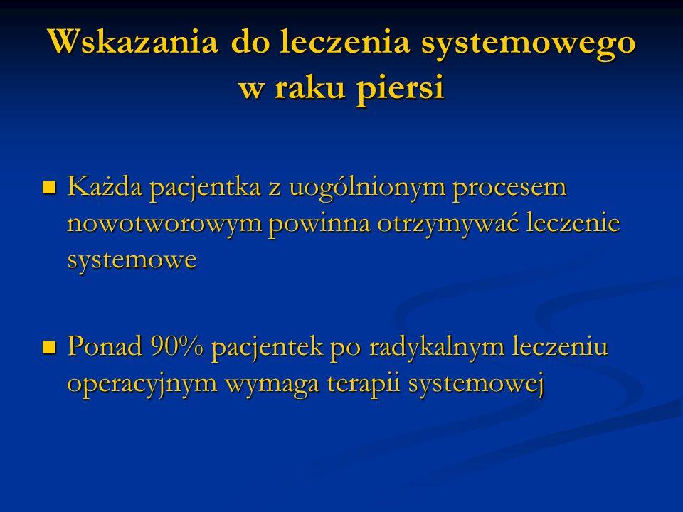 Wskazania do leczenia systemowego w raku piersi