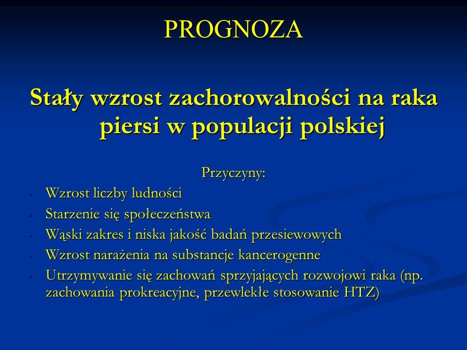 Stały wzrost zachorowalności na raka piersi w populacji polskiej