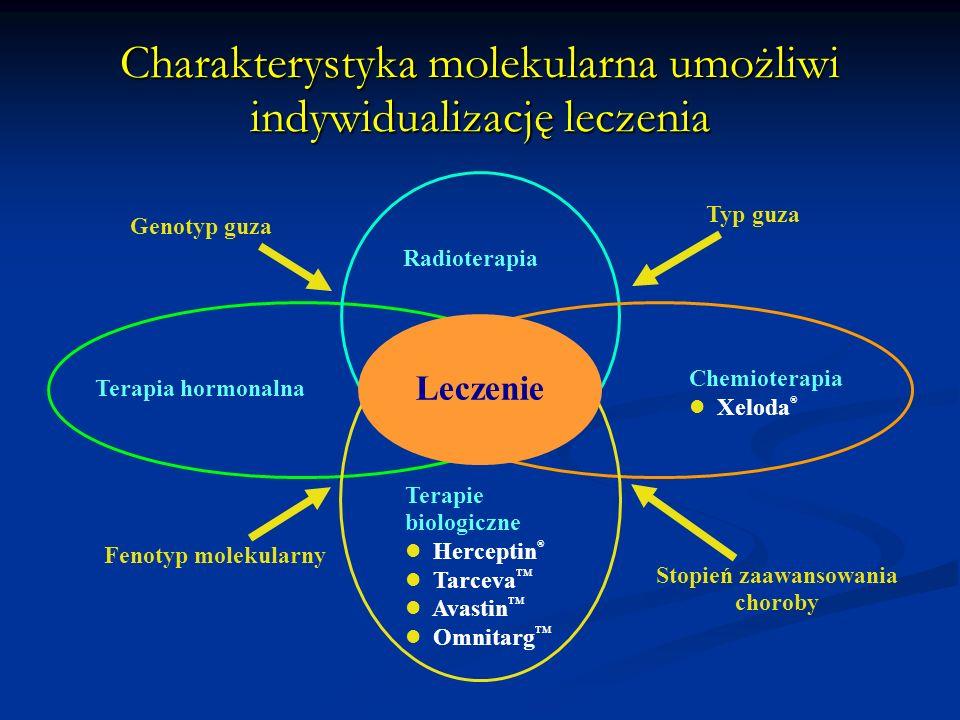 Charakterystyka molekularna umożliwi indywidualizację leczenia