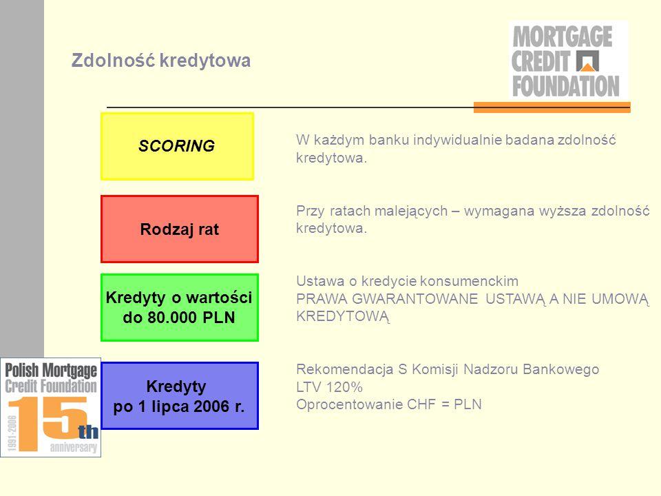 Zdolność kredytowa SCORING Rodzaj rat Kredyty o wartości do 80.000 PLN