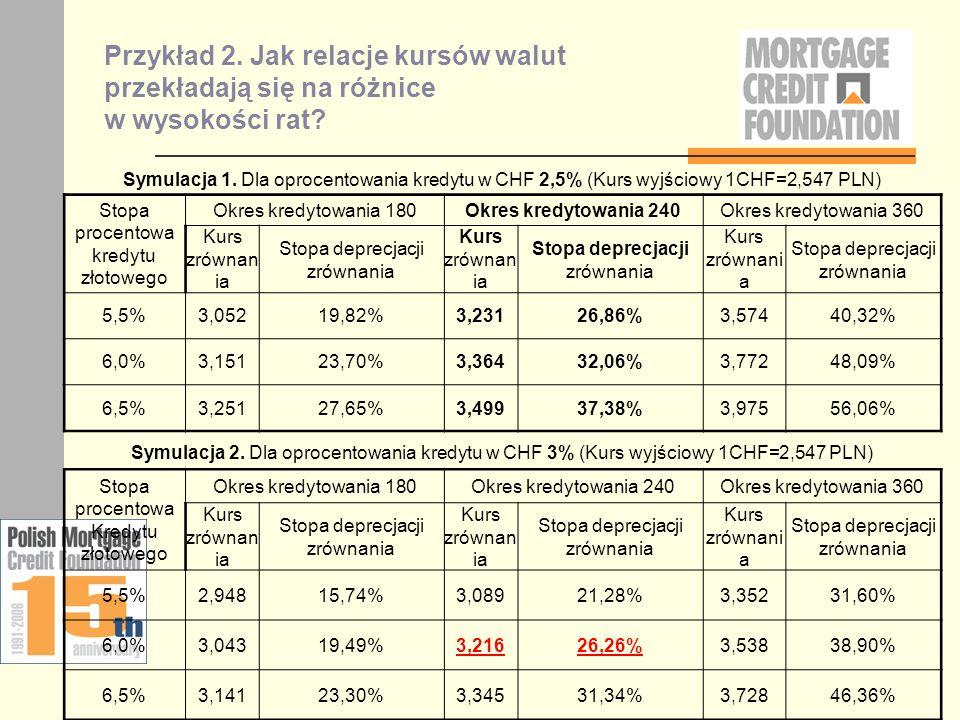 Przykład 2. Jak relacje kursów walut przekładają się na różnice w wysokości rat