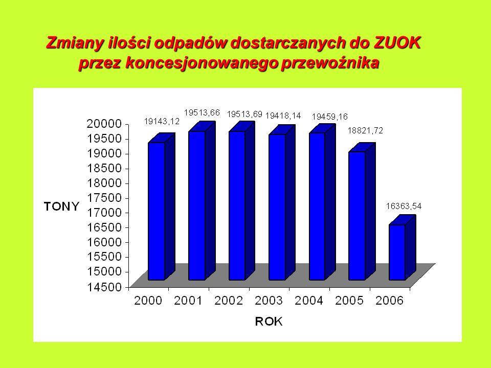 Zmiany ilości odpadów dostarczanych do ZUOK przez koncesjonowanego przewoźnika