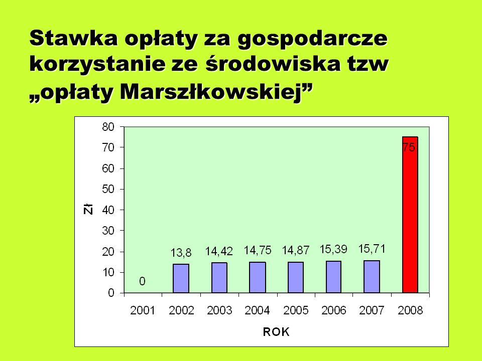 """Stawka opłaty za gospodarcze korzystanie ze środowiska tzw """"opłaty Marszłkowskiej"""