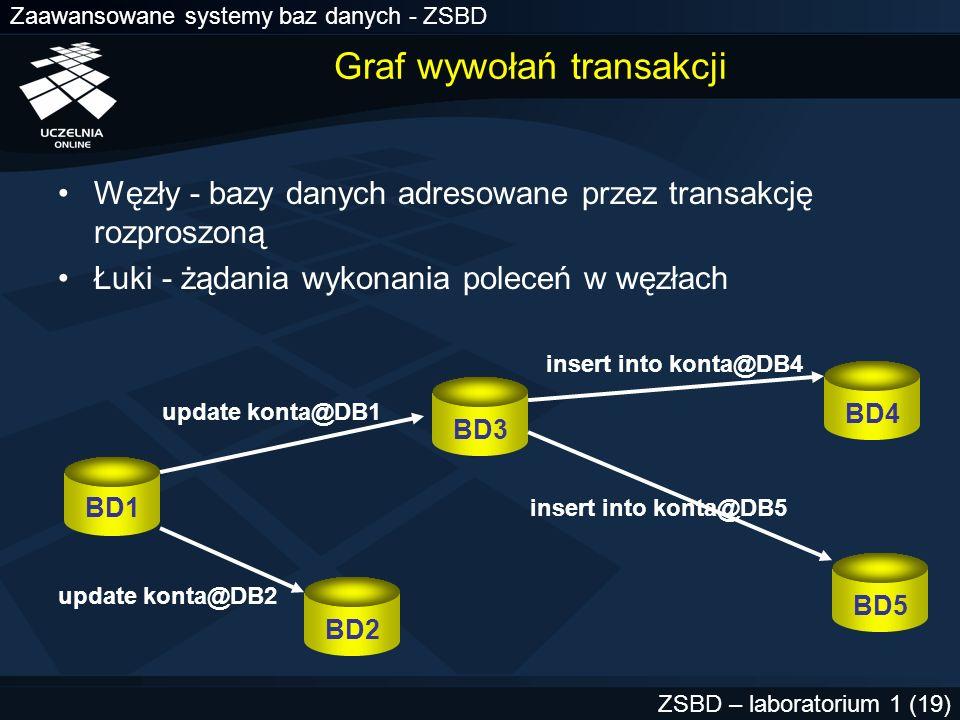Graf wywołań transakcji
