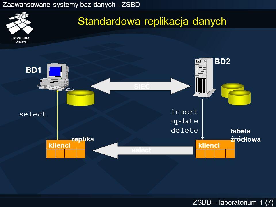 Standardowa replikacja danych