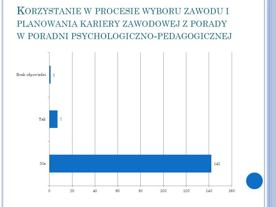Korzystanie w procesie wyboru zawodu i planowania kariery zawodowej z porady w poradni psychologiczno-pedagogicznej