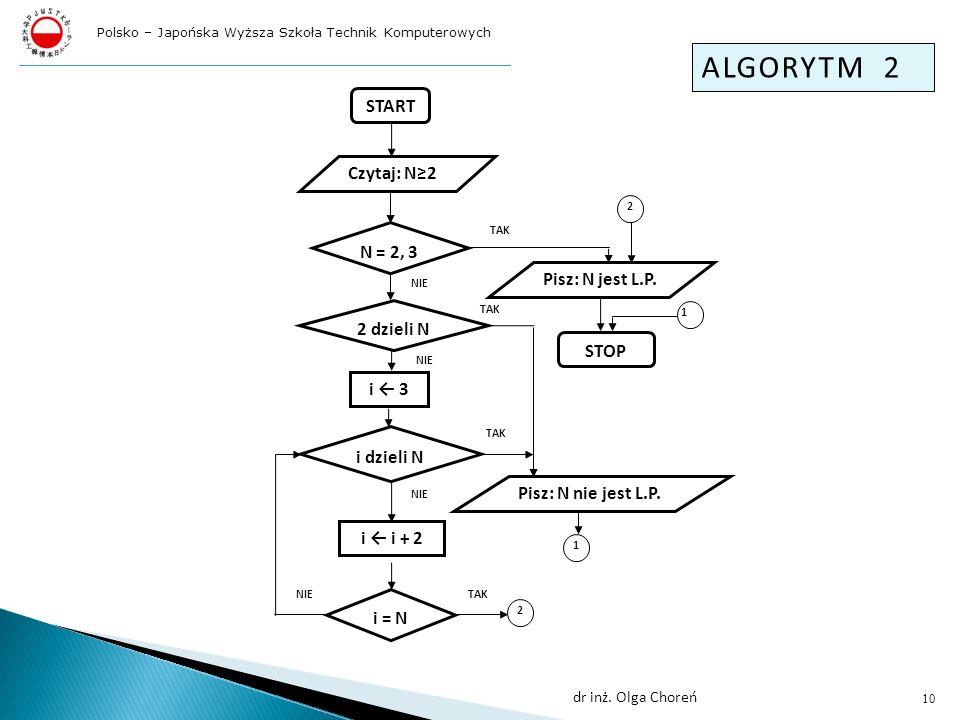 ALGORYTM 2 START Czytaj: N≥2 N = 2, 3 Pisz: N jest L.P. 2 dzieli N