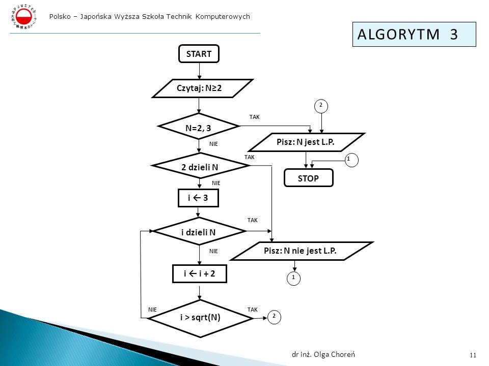 ALGORYTM 3 START Czytaj: N≥2 N=2, 3 Pisz: N jest L.P. 2 dzieli N STOP