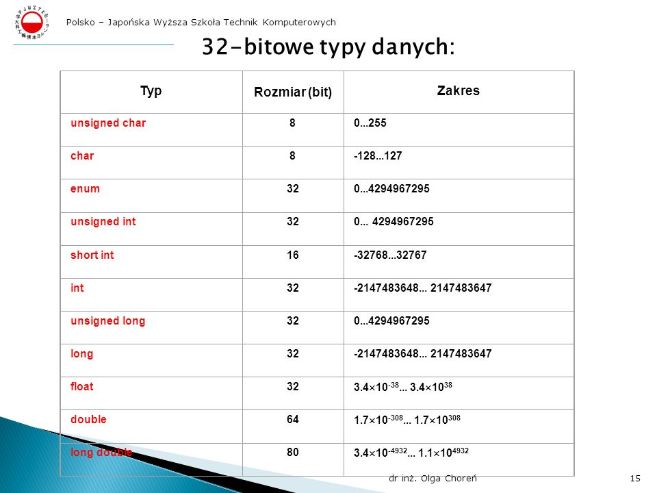 32-bitowe typy danych: Typ Rozmiar (bit) Zakres unsigned char 8