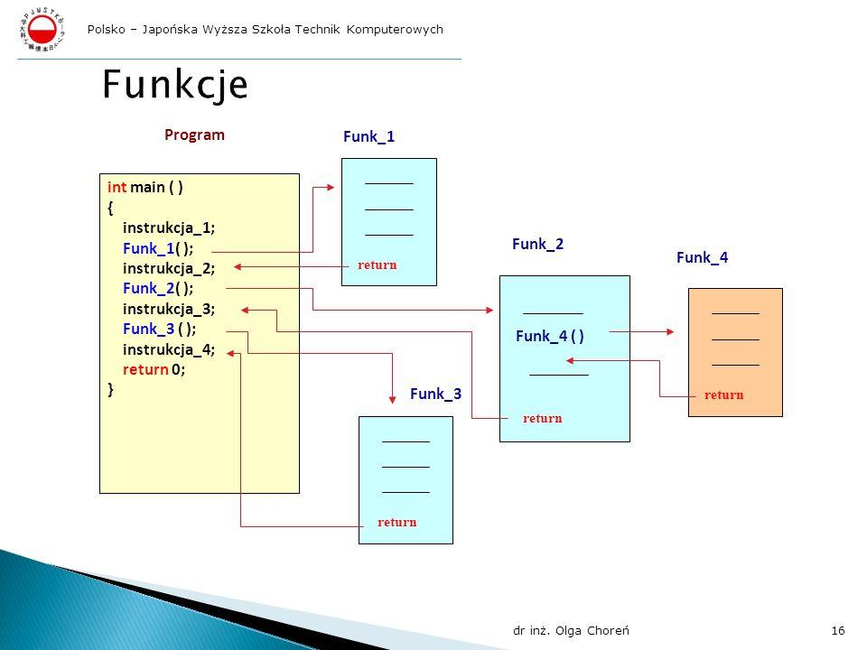 Funkcje Program Funk_1 int main ( ) { instrukcja_1; Funk_1( );