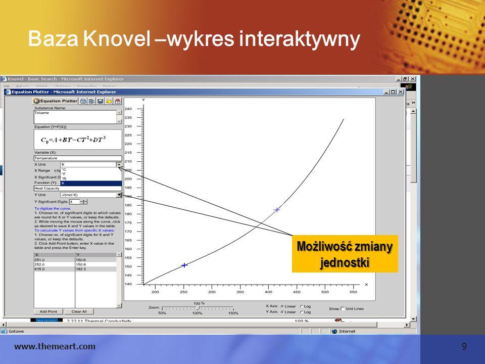 Baza Knovel –wykres interaktywny