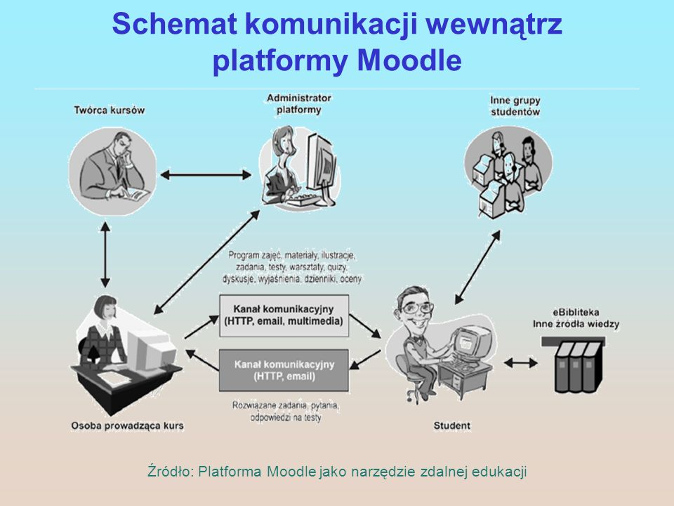 Schemat komunikacji wewnątrz platformy Moodle