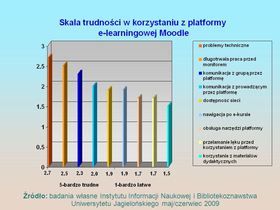 Źródło: badania własne Instytutu Informacji Naukowej i Bibliotekoznawstwa Uniwersytetu Jagielońskiego maj/czerwiec 2009