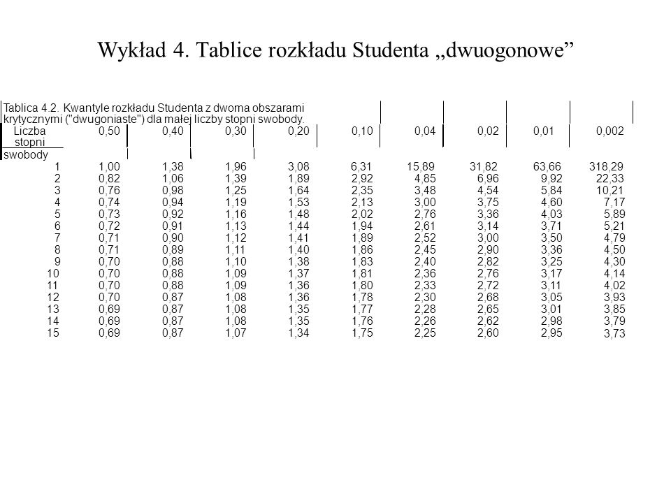 """Wykład 4. Tablice rozkładu Studenta """"dwuogonowe"""
