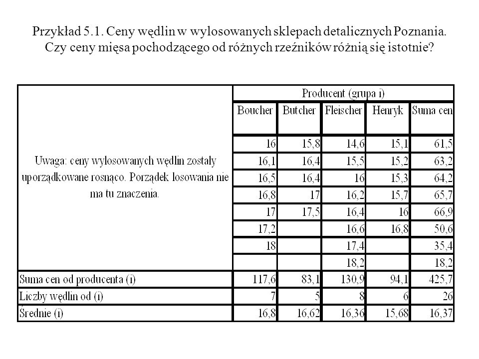 Przykład 5.1. Ceny wędlin w wylosowanych sklepach detalicznych Poznania.