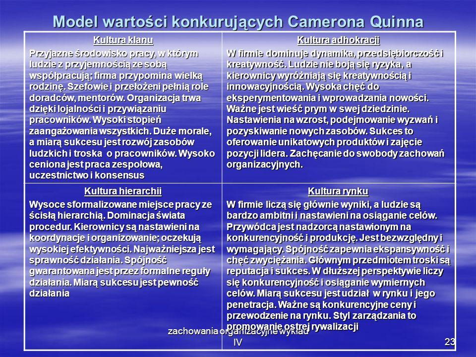 Model wartości konkurujących Camerona Quinna