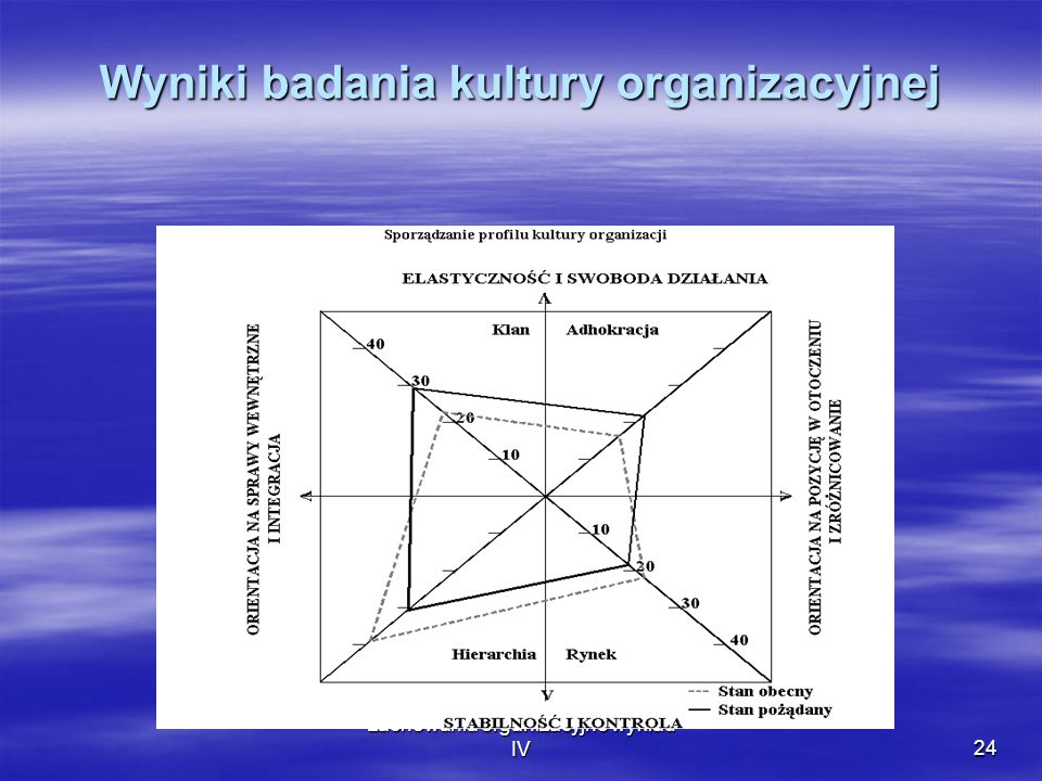 Wyniki badania kultury organizacyjnej