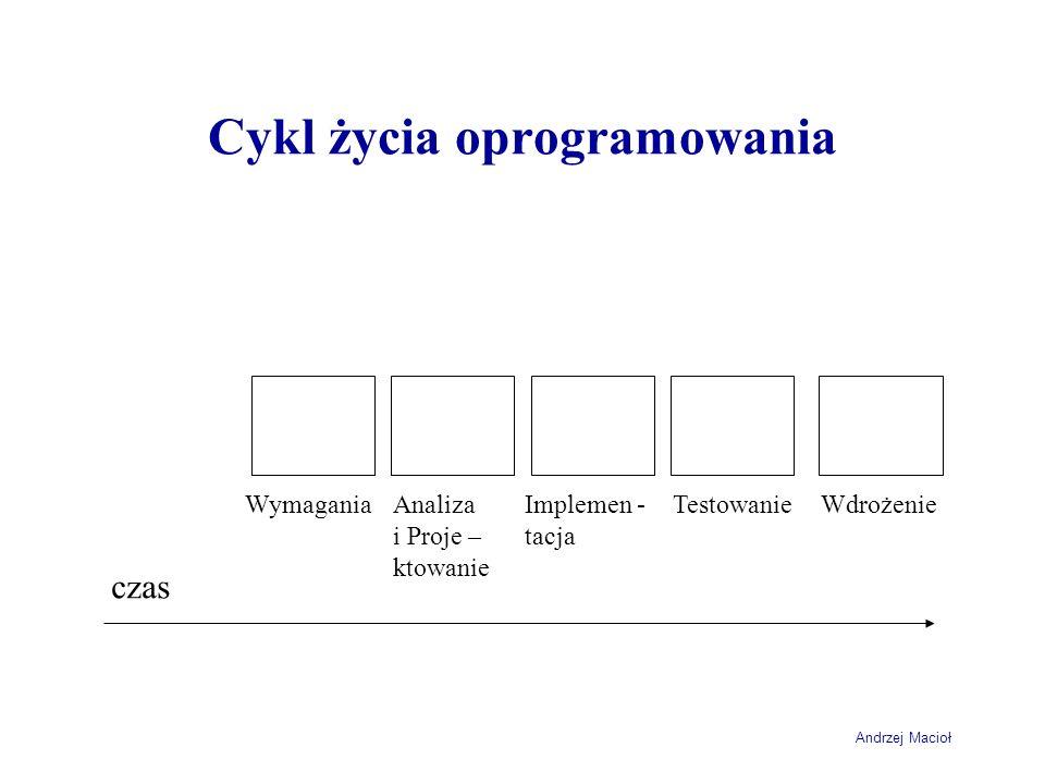 Cykl życia oprogramowania