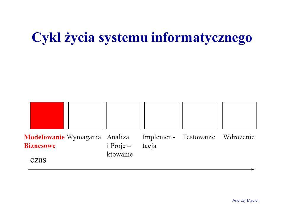 Cykl życia systemu informatycznego