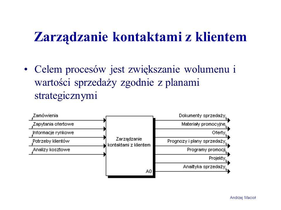 Zarządzanie kontaktami z klientem