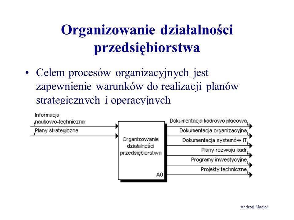 Organizowanie działalności przedsiębiorstwa