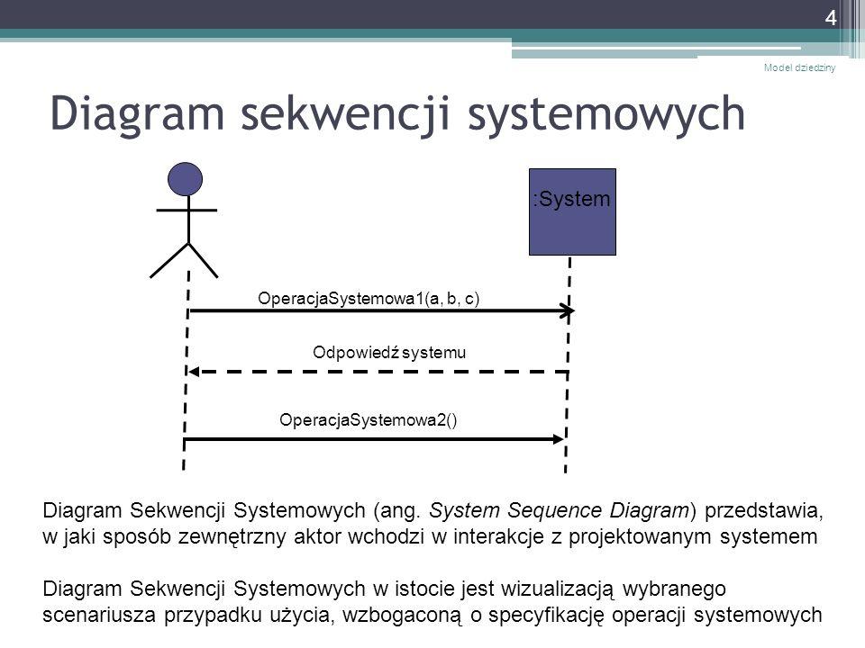 Diagram sekwencji systemowych