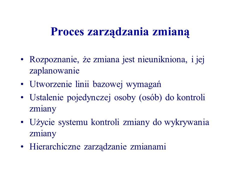 Proces zarządzania zmianą