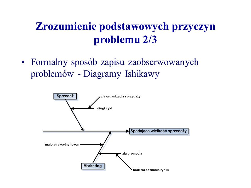 Zrozumienie podstawowych przyczyn problemu 2/3