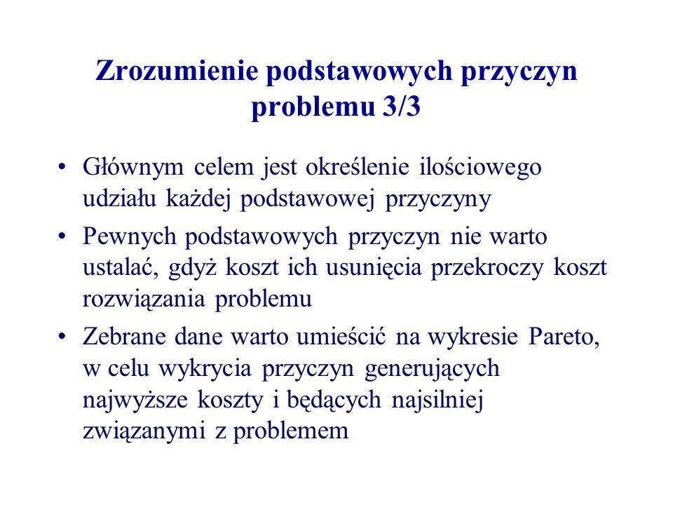 Zrozumienie podstawowych przyczyn problemu 3/3