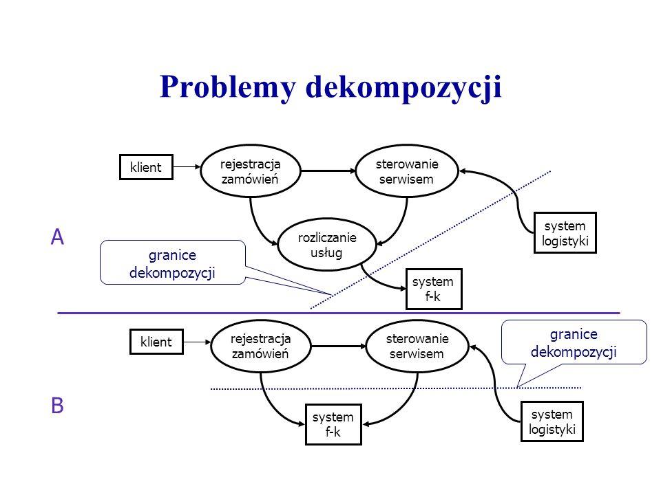 Problemy dekompozycji