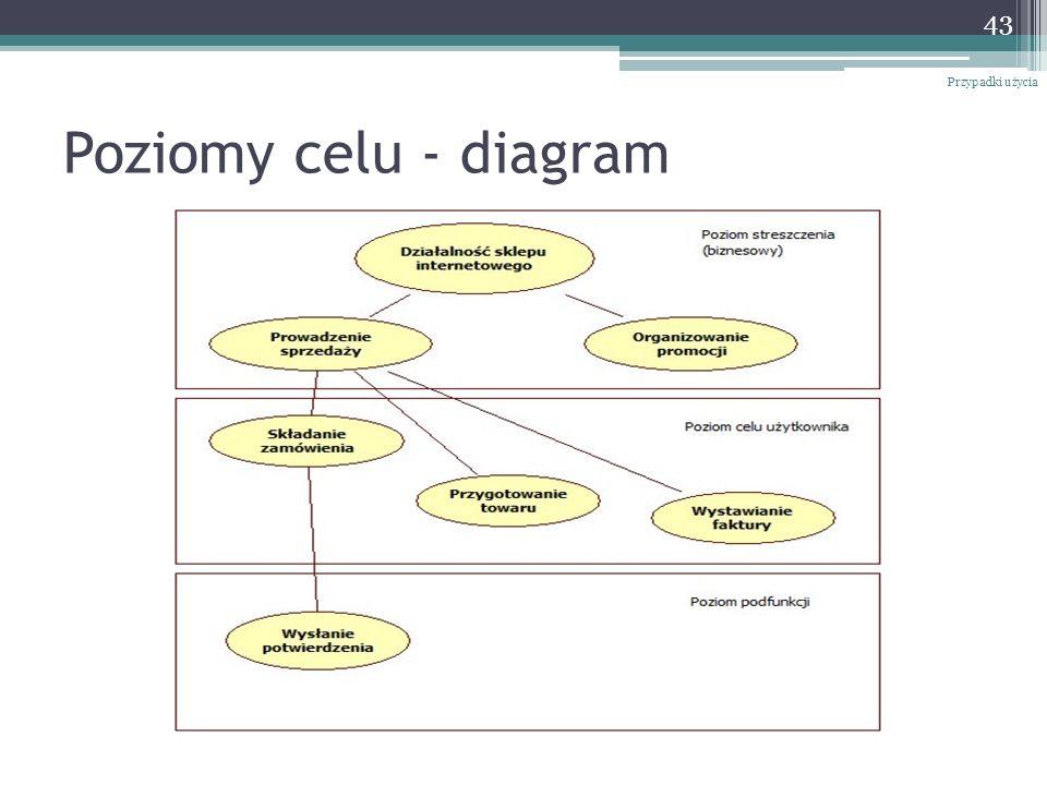 Przypadki użycia Poziomy celu - diagram