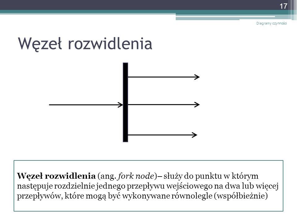Diagramy czynności Węzeł rozwidlenia.