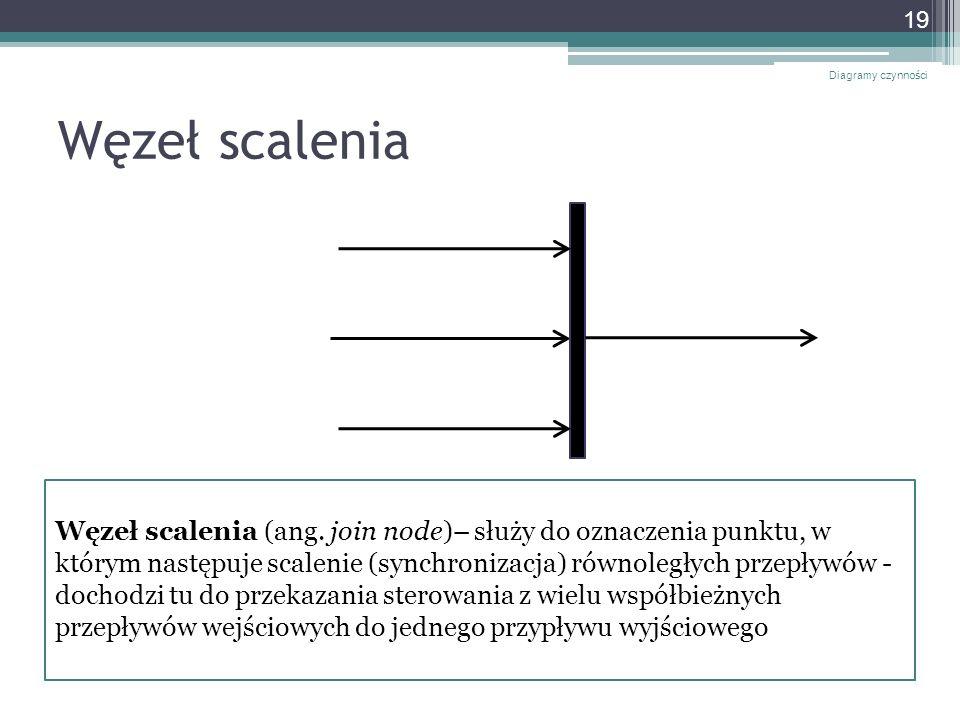 Diagramy czynności Węzeł scalenia.