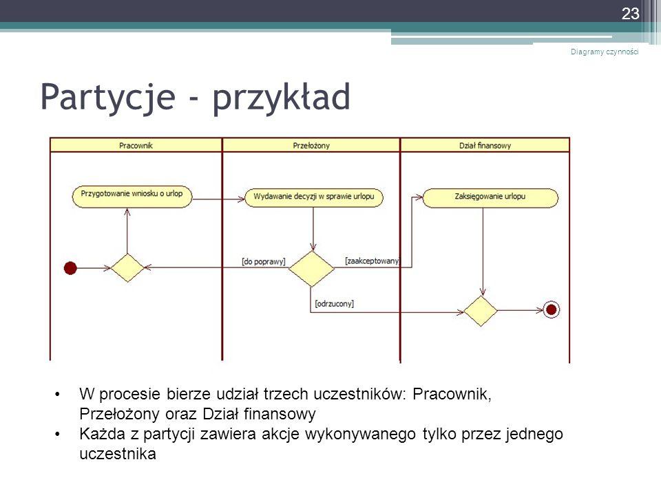 Diagramy czynności Partycje - przykład. W procesie bierze udział trzech uczestników: Pracownik, Przełożony oraz Dział finansowy.
